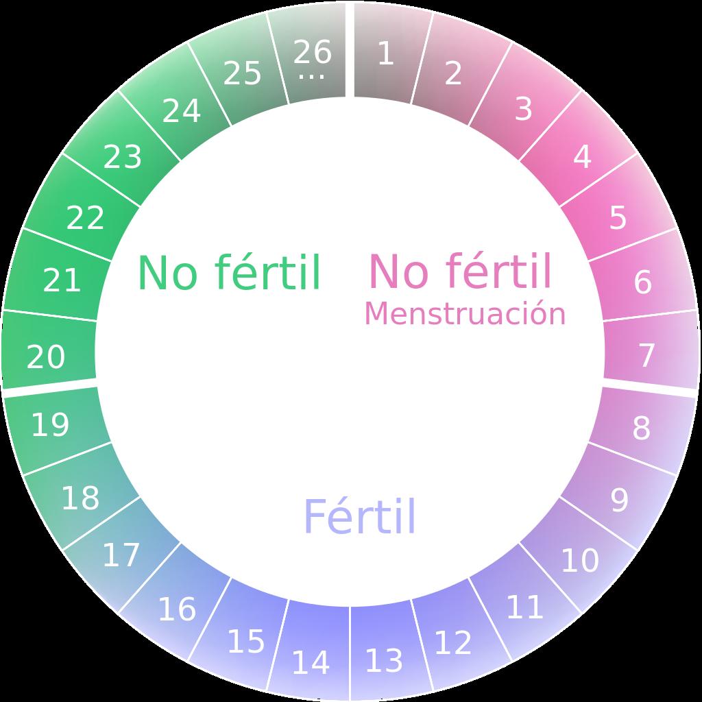 Métodos anticonceptivos - Método anticonceptivo calendario menstrual